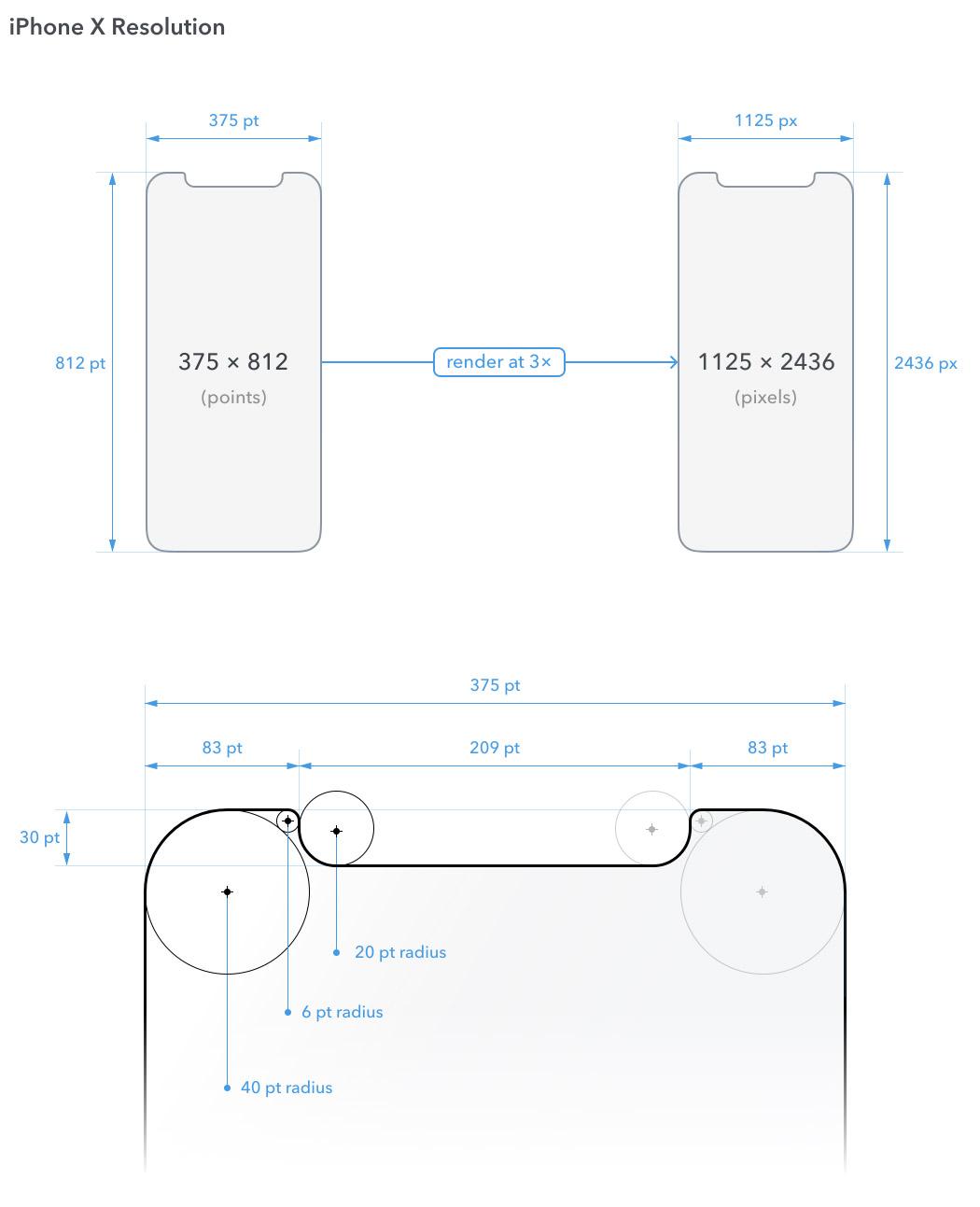 iPhone-X-Screen-Demystified